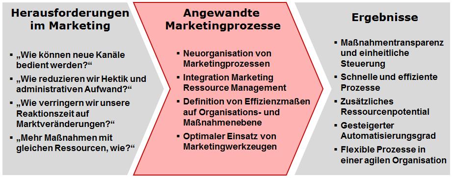 Optimierung von Marketingprozessen für effizienteres und effektiveres Marketing